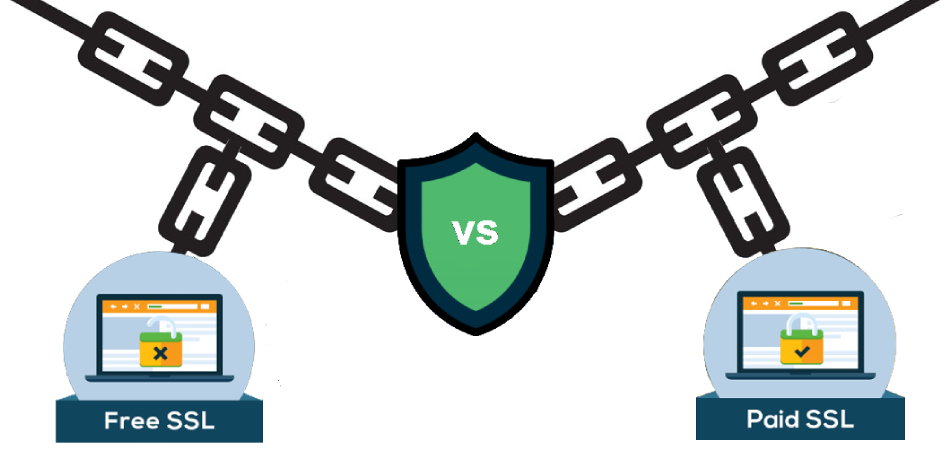 Free Vs Paid SSL Certificates : Which One is the Best for Your Website?