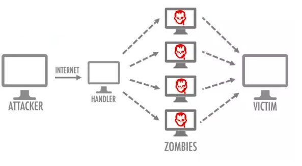 How Does DDoS Attack Work?