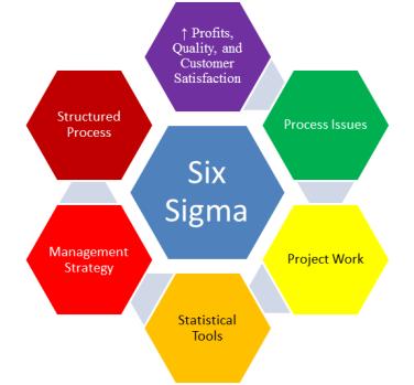 Six Sigma Strategy