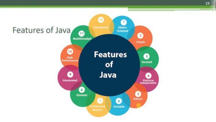 Understanding Key Functions of Java Applications