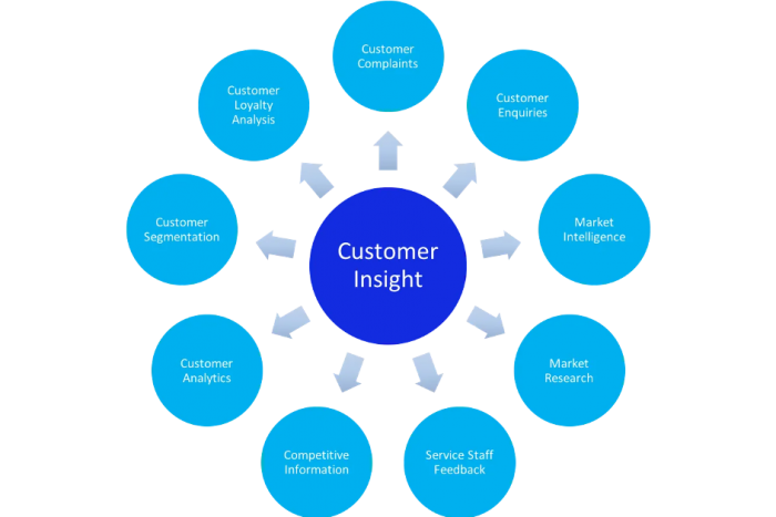 great customer analytics strategy